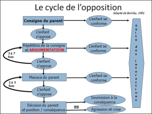 cycle_opposition